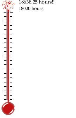 Mitzvah Thermometer